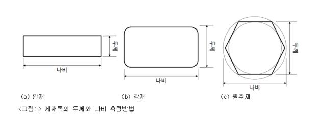 제재목의 두께와 나비 측정방법